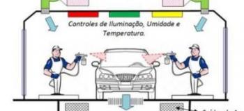 Emissões atmosféricas cabine de pintura