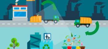 Gerenciamento de resíduos sólidos empresas